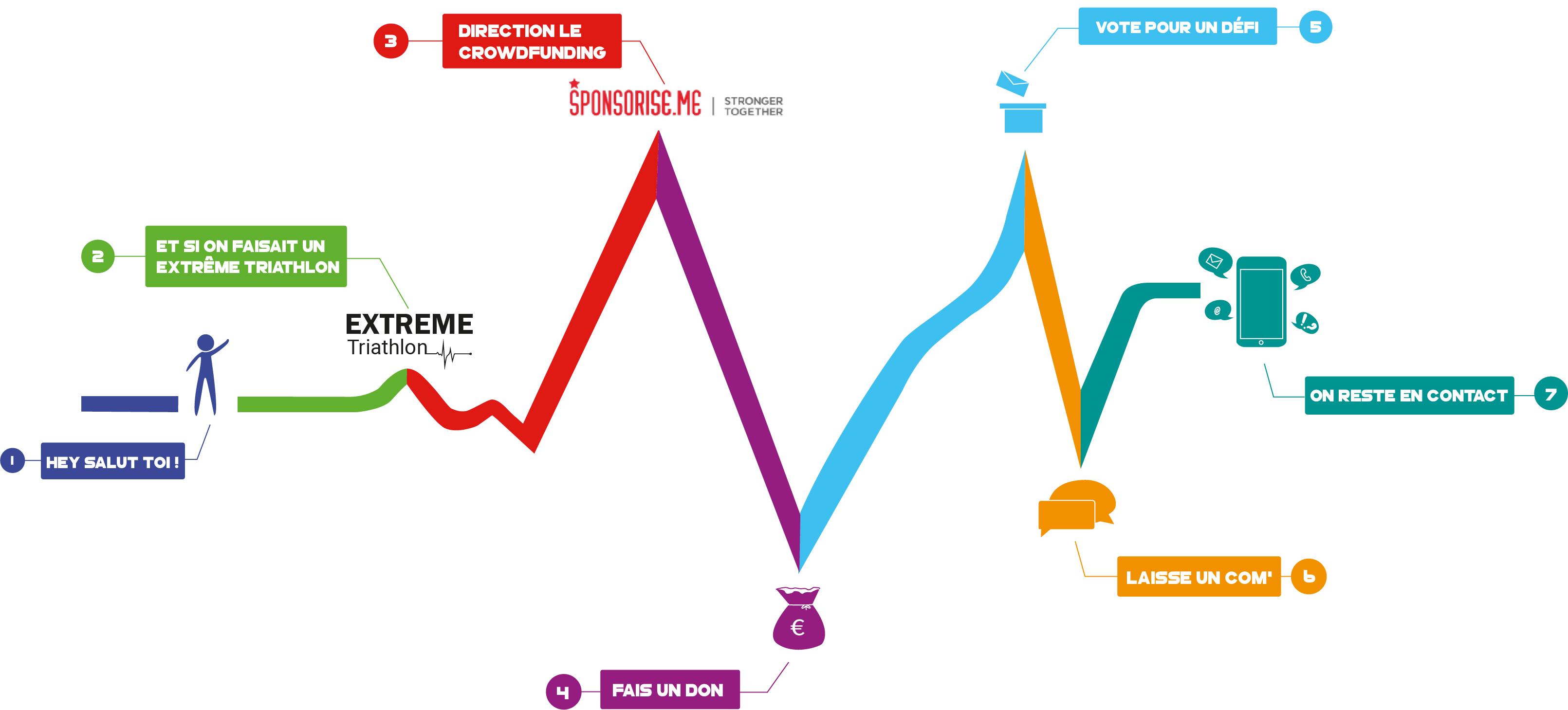 Infographie pour soutenir l'Extreme Triathlon de Marc Ternier